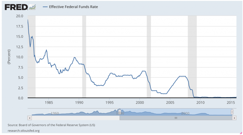 Fed funds rate.